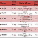 Paket Flash Unlimited 3GB Telkomsel