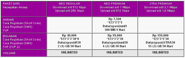 Paket Internet Smartfren Connex Prabayar