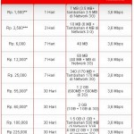 AS PAKET INTERNET >> Kartu As Paket Internet Flash Ultima (Tarif Terbaru)