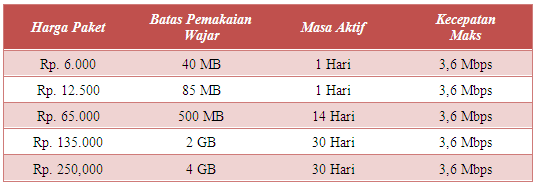Paket Internet kartu As Flash Optima