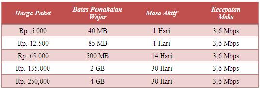 Info Tarif dan Cara Daftar Paket Internet Kartu As Unlimited